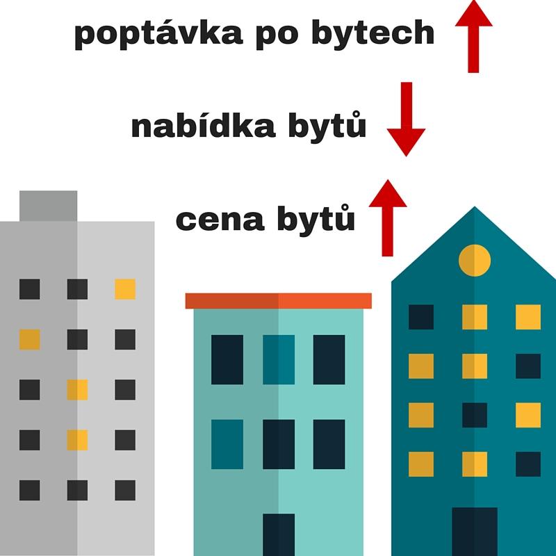 Poptávka po bytech roste nedostatek bytů cena bytů poroste (1)